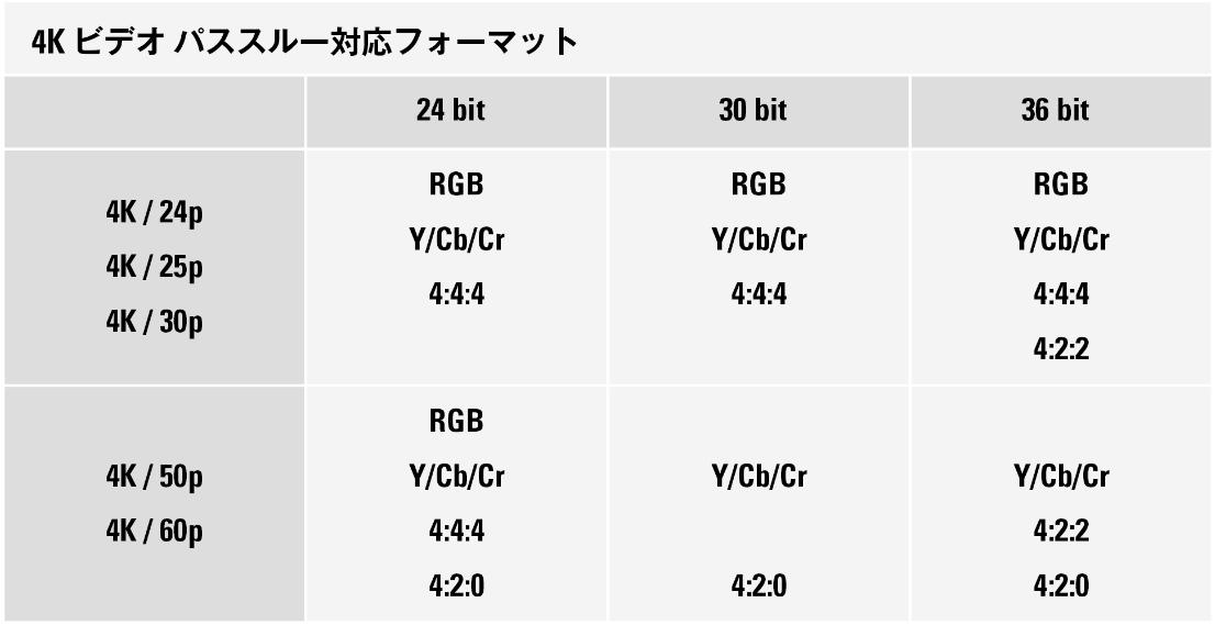 4K Video pass 1 - MARANTZ(マランツ) NR1200試聴レビュー HDMI搭載ステレオプリメインアンプ【10万円以下】