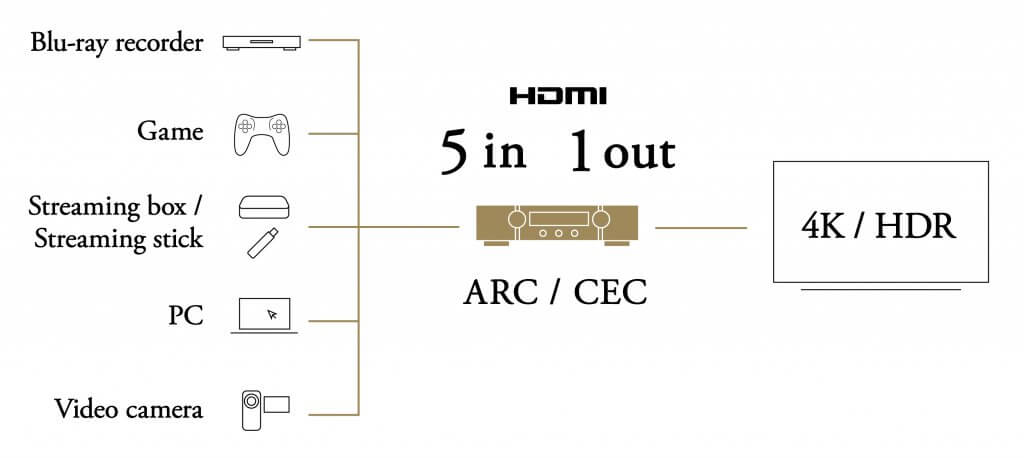 MArantz NR1200 - MARANTZ(マランツ) NR1200試聴レビュー HDMI搭載ステレオプリメインアンプ【10万円以下】