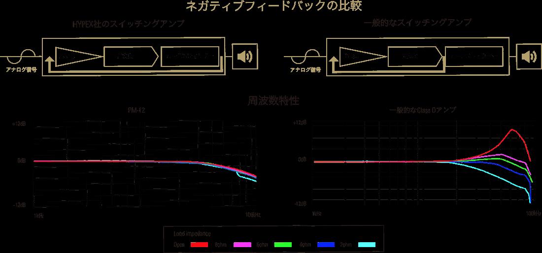 amp sec img01 compressor - MARANTZ(マランツ)プリメインアンプ PM-12 レビュー【20万円台】
